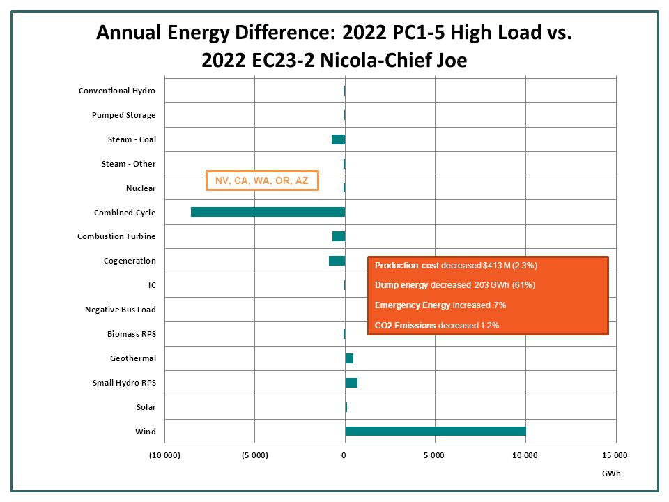 Production cost decreased $413 M (2.3%) Dump energy decreased 203 GWh (61%) Emergency Energy increased.7% CO2 Emissions decreased 1.2% NV, CA, WA, OR, AZ