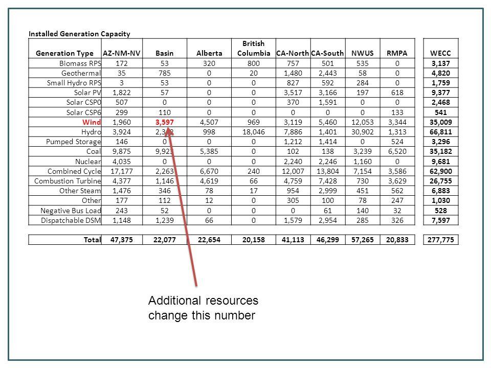 Production cost decreased $419 M (2.3%) Dump energy decreased 329 GWh (99%) Emergency Energy decreased 5.5% CO2 Emissions decreased 1.2% NV, CA, WA, OR, AZ