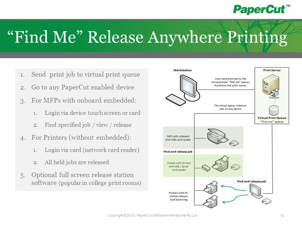 1.Send print job to virtual print queue 2.Go to any PaperCut enabled device 3.For MFPs with onboard embedded: 1.Login via device touch screen or card