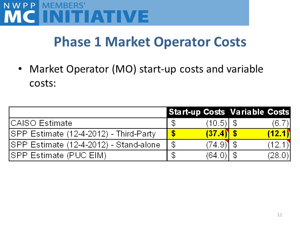 Phase 1 Market Operator Costs Market Operator (MO) start-up costs and variable costs: 11