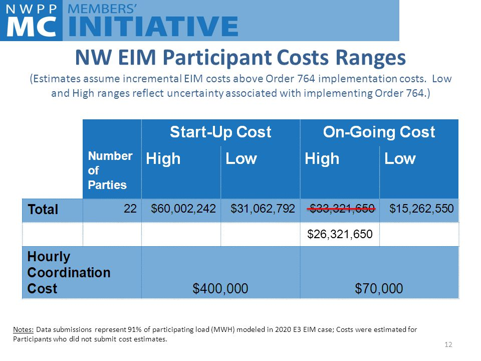 NW EIM Participant Costs Ranges (Estimates assume incremental EIM costs above Order 764 implementation costs.