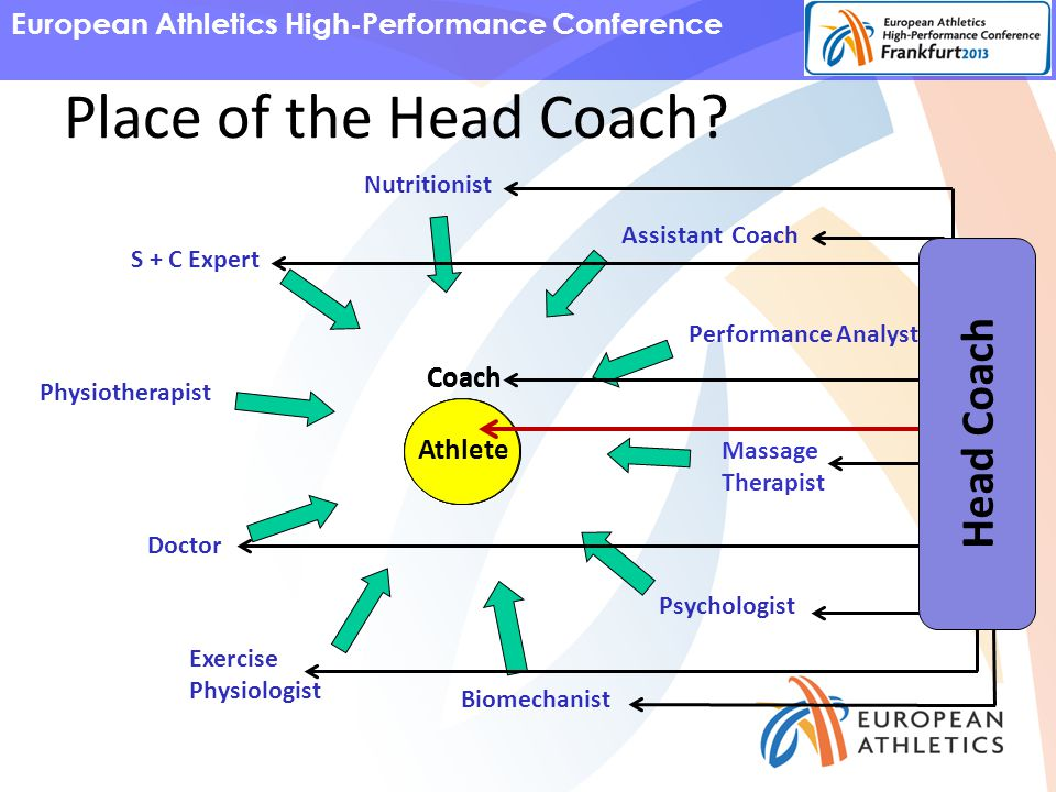 European Athletics High-Performance Conference S + C Expert Nutritionist Assistant Coach Performance Analyst Massage Therapist Psychologist Biomechanist Exercise Physiologist Doctor Physiotherapist Athlete Place of the Head Coach.