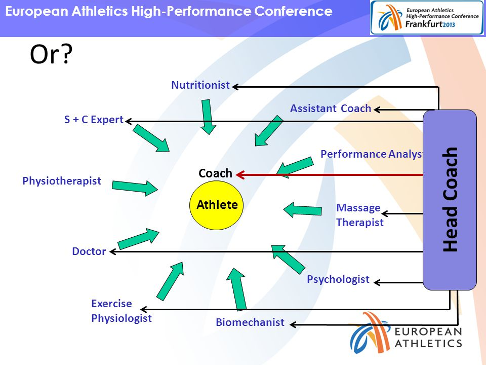 European Athletics High-Performance Conference S + C Expert Nutritionist Assistant Coach Performance Analyst Massage Therapist Psychologist Biomechanist Exercise Physiologist Doctor Physiotherapist Athlete Or.