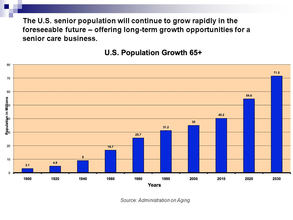 The U.S. senior population will continue to grow rapidly in the foreseeable future – offering long-term growth opportunities for a senior care busines