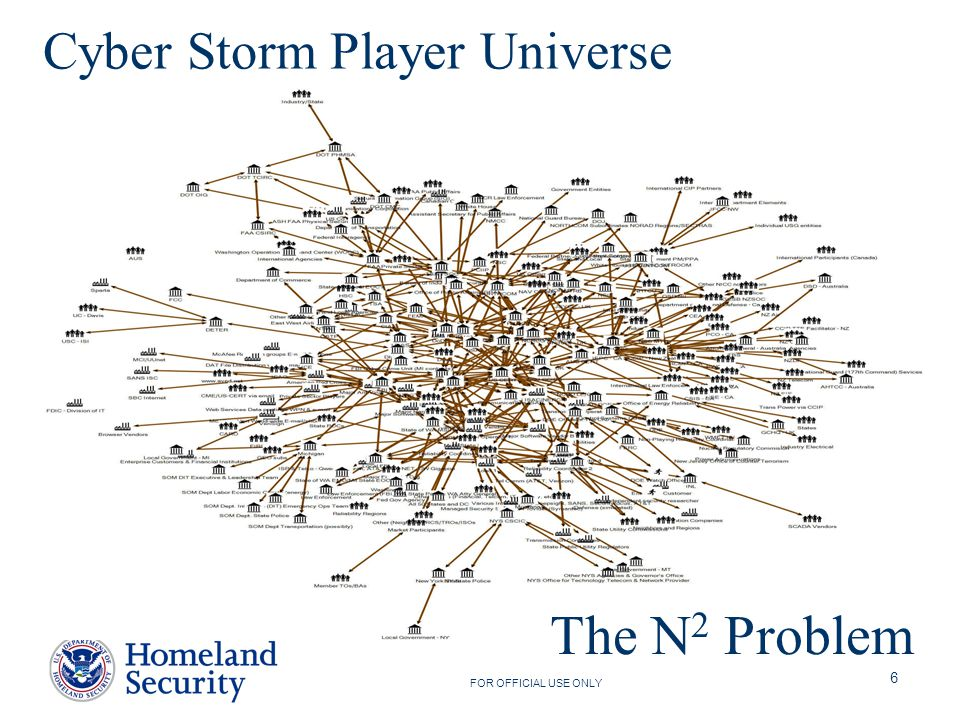 FOR OFFICIAL USE ONLY 6 Cyber Storm Player Universe The N 2 Problem