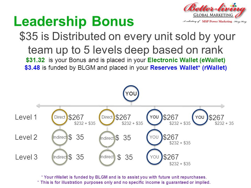 Leadership Bonus $35 is Distributed on every unit sold by your team up to 5 levels deep based on rank $31.32 is your Bonus and is placed in your Elect