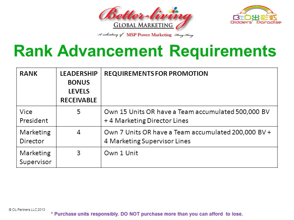 Rank Advancement Requirements RANKLEADERSHIP BONUS LEVELS RECEIVABLE REQUIREMENTS FOR PROMOTION Vice President 5Own 15 Units OR have a Team accumulate