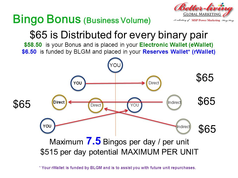 Bingo Bonus (Business Volume) $65 is Distributed for every binary pair $58.50 is your Bonus and is placed in your Electronic Wallet (eWallet) $6.50 is