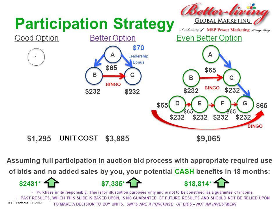 Participation Strategy 1 $1,295 Good OptionBetter Option Even Better Option $3,885$9,065 Assuming full participation in auction bid process with appro