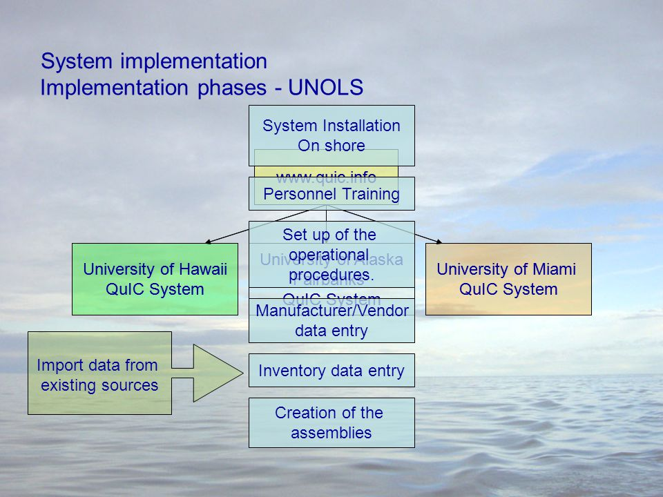 System implementation www.quic.info University of Hawaii QuIC System University of Alaska Fairbanks QuIC System University of Miami QuIC System Implementation phases - UNOLS www.quic.info University of Hawaii QuIC System University of Alaska Fairbanks QuIC System University of Miami QuIC System System Installation On shore Personnel Training Inventory data entry Manufacturer/Vendor data entry Set up of the operational procedures.