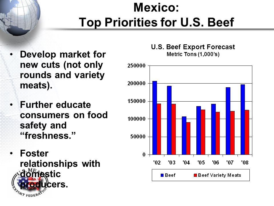"""Mexico: Top Priorities for U.S. Beef Develop market for new cuts (not only rounds and variety meats). Further educate consumers on food safety and """"fr"""