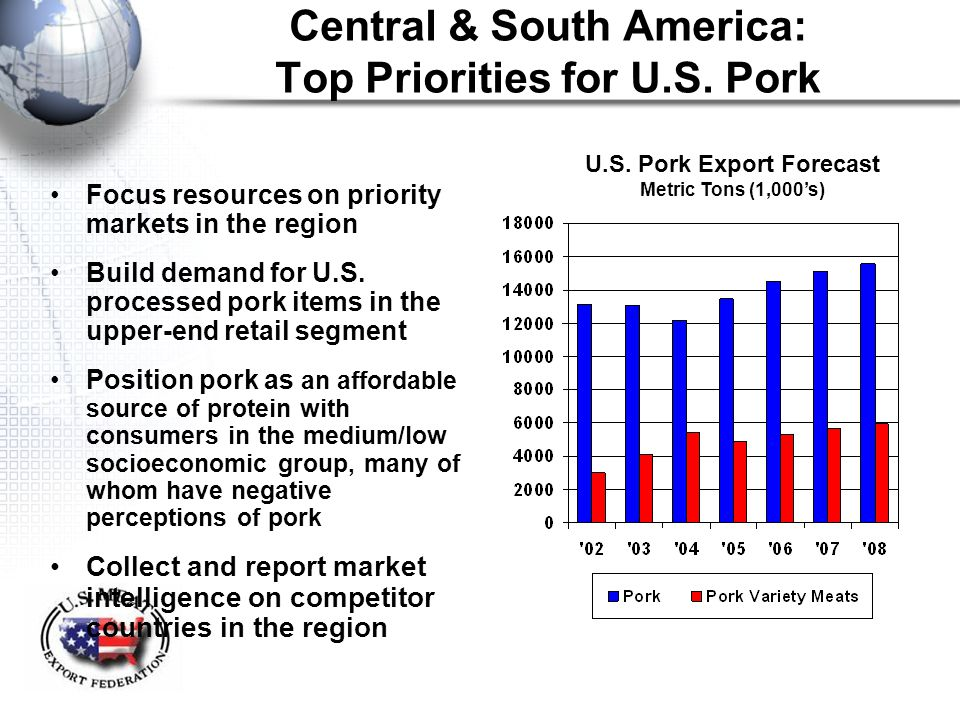 Central & South America: Top Priorities for U.S. Pork Focus resources on priority markets in the region Build demand for U.S. processed pork items in