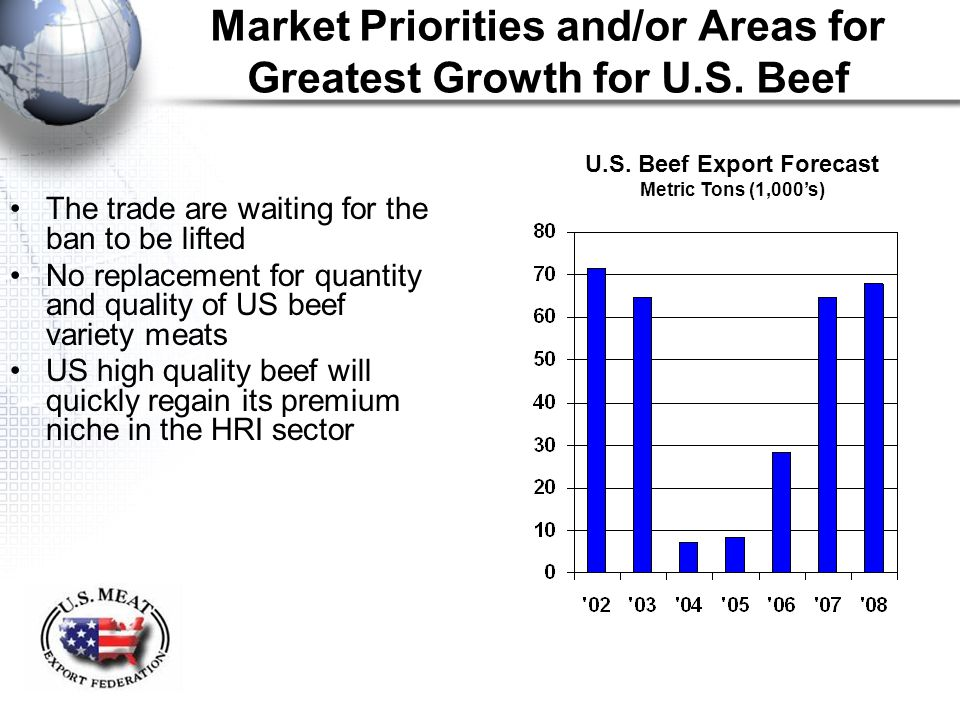 Market Priorities and/or Areas for Greatest Growth for U.S. Beef The trade are waiting for the ban to be lifted No replacement for quantity and qualit
