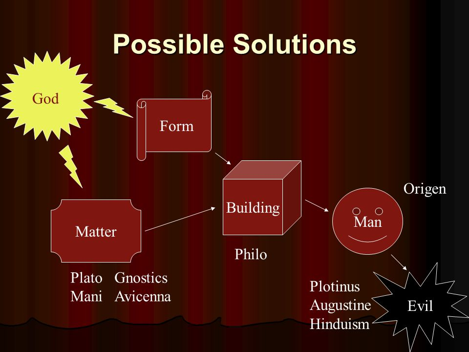 Possible Solutions Form Matter Building Man God Evil Plato Gnostics Mani Avicenna Philo Plotinus Augustine Hinduism Origen