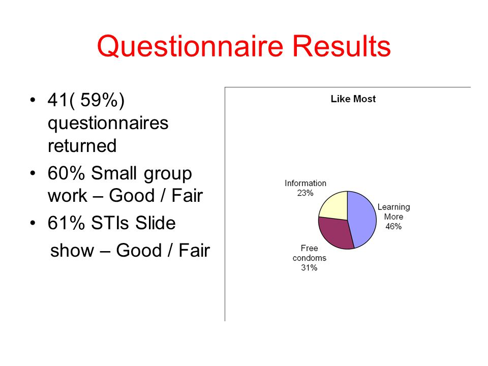 Group work Methods of Contraception Condom demo C-Card scheme 67% - Excellent / Good