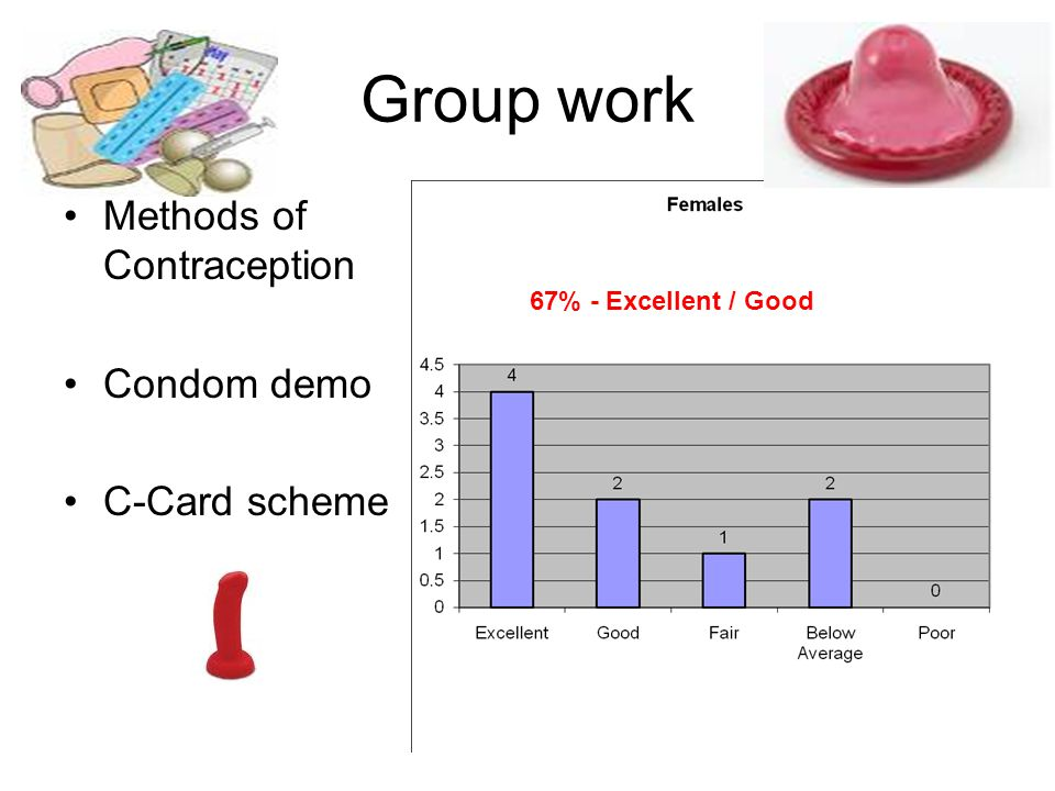 Group work Methods of Contraception Condom demo C-Card scheme 67% - Excellent / Good