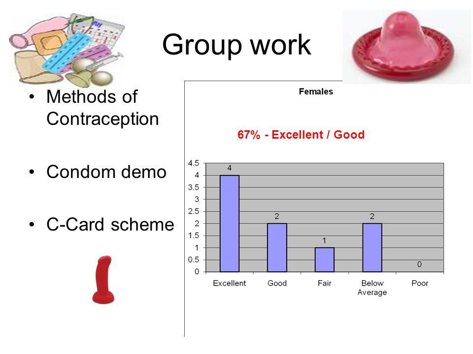 Group Work TSE Condom demo C-Cards 74% Excellent/Good