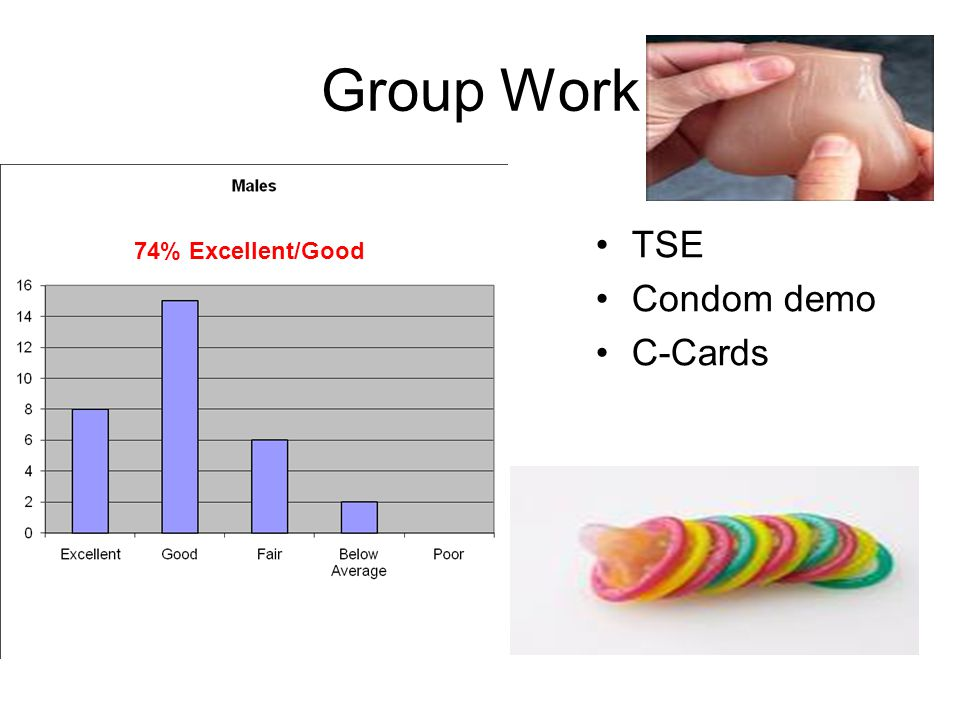 Group Work TSE Condom demo C-Cards 74% Excellent/Good