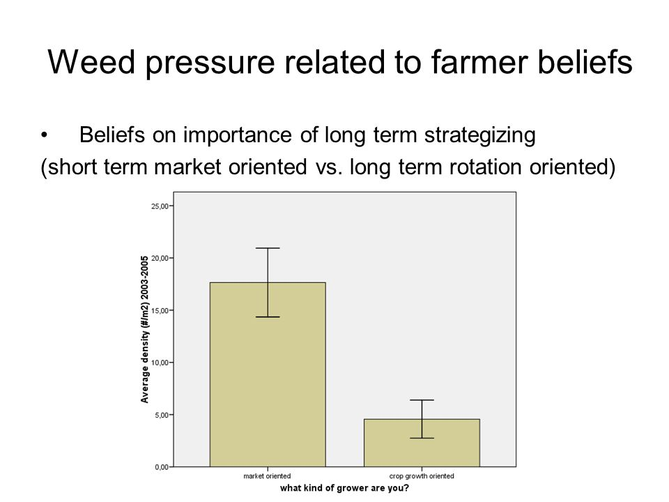 Weed pressure related to farmer beliefs Beliefs on importance of long term strategizing (short term market oriented vs.