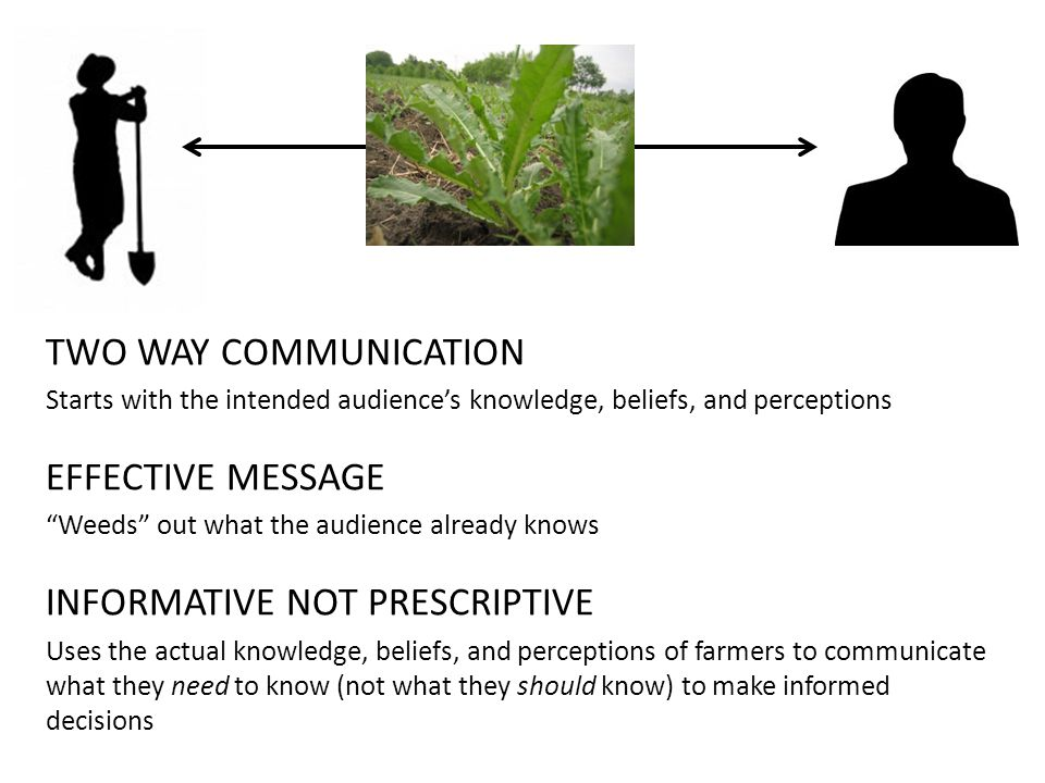 TWO WAY COMMUNICATION Starts with the intended audience's knowledge, beliefs, and perceptions EFFECTIVE MESSAGE Weeds out what the audience already knows INFORMATIVE NOT PRESCRIPTIVE Uses the actual knowledge, beliefs, and perceptions of farmers to communicate what they need to know (not what they should know) to make informed decisions