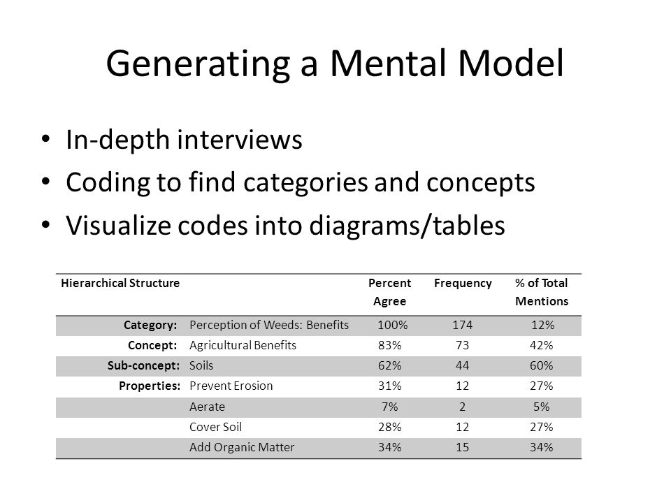 Generating a Mental Model In-depth interviews Coding to find categories and concepts Visualize codes into diagrams/tables Hierarchical Structure Percent Agree Frequency % of Total Mentions Category:Perception of Weeds: Benefits 100%174 12% Concept:Agricultural Benefits83%7342% Sub-concept:Soils62%4460% Properties:Prevent Erosion31%1227% Aerate7%25% Cover Soil28%1227% Add Organic Matter34%1534%