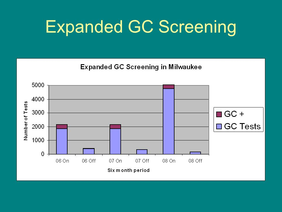 Expanded GC Screening