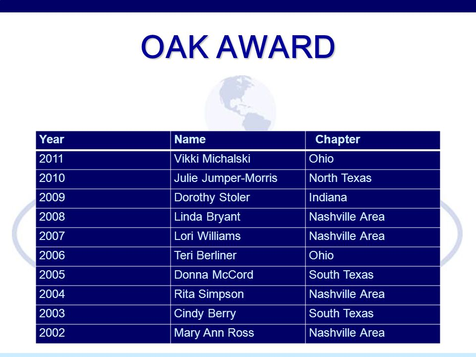 OAK AWARD YearName Chapter 2011Vikki MichalskiOhio 2010Julie Jumper-MorrisNorth Texas 2009Dorothy StolerIndiana 2008Linda BryantNashville Area 2007Lori WilliamsNashville Area 2006Teri BerlinerOhio 2005Donna McCordSouth Texas 2004Rita SimpsonNashville Area 2003Cindy BerrySouth Texas 2002Mary Ann RossNashville Area