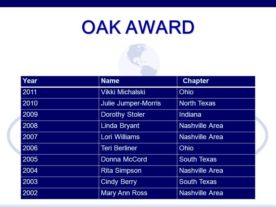 OAK AWARD YearName Chapter 2011Vikki MichalskiOhio 2010Julie Jumper-MorrisNorth Texas 2009Dorothy StolerIndiana 2008Linda BryantNashville Area 2007Lor