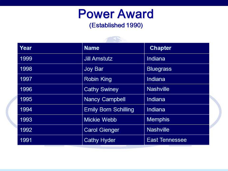 Power Award (Established 1990) Year 1999 1998 1997 1996 1995 1994 1993 1992 1991 Name Jill Amstutz Joy Bar Robin King Cathy Swiney Nancy Campbell Emil