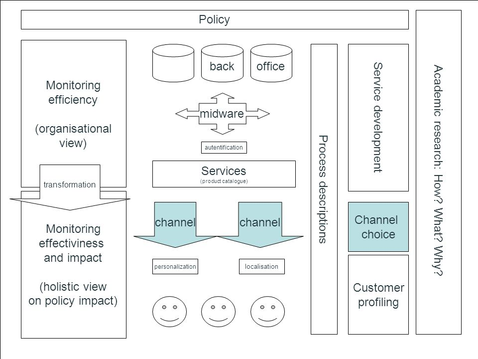Services (product catalogue) channel backoffice midware channel Monitoring efficiency (organisational view) Monitoring effectiviness and impact (holistic view on policy impact) transformation Process descriptions personalization localisation autentification Service development Customer profiling Policy Academic research: How.