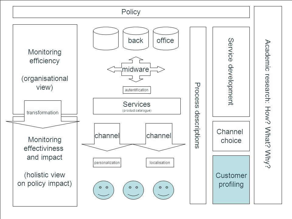 Services (product catalogue) channel backoffice midware channel Monitoring efficiency (organisational view) Monitoring effectiviness and impact (holistic view on policy impact) transformation Process descriptions personalization localisation autentification Service development Customer profiling Channel choice Policy Academic research: How.
