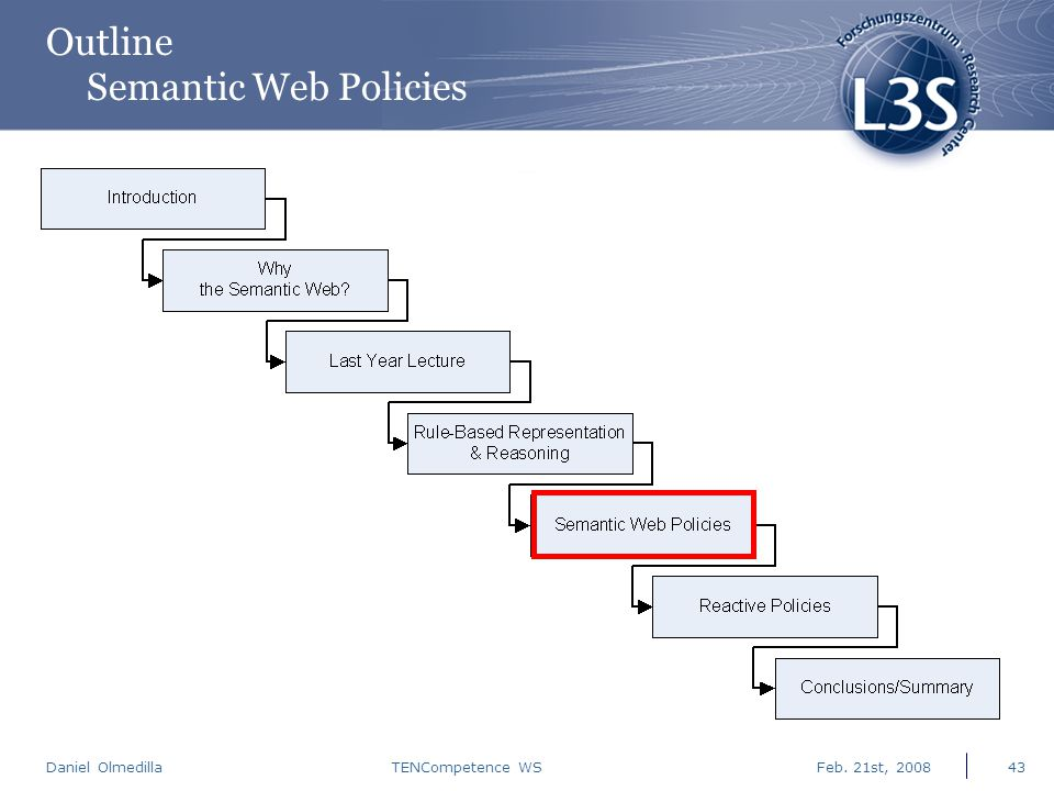 Daniel Olmedilla Feb. 21st, 2008TENCompetence WS43 Outline Semantic Web Policies