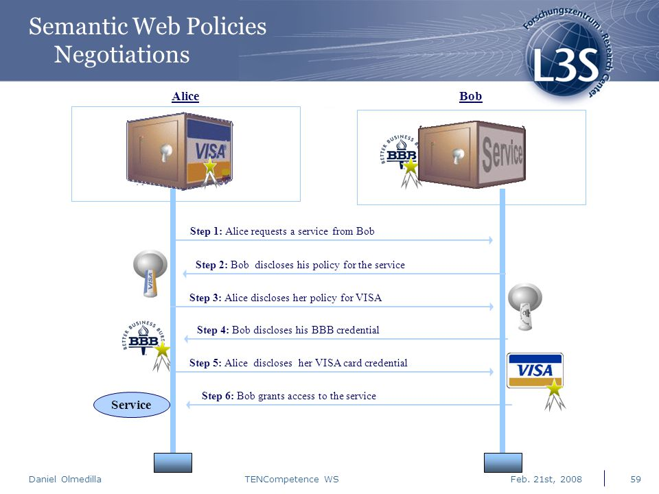 Daniel Olmedilla Feb. 21st, 2008TENCompetence WS59 Semantic Web Policies Negotiations Step 1: Alice requests a service from Bob Step 5: Alice disclose