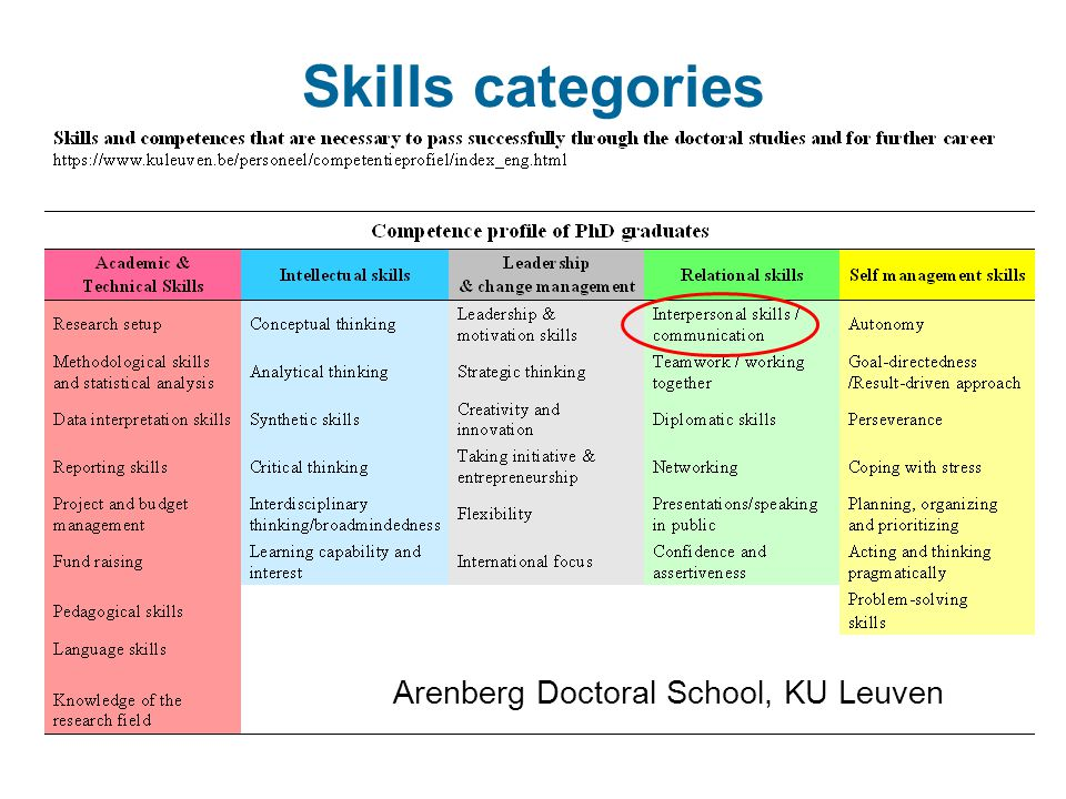 Skills categories Arenberg Doctoral School, KU Leuven