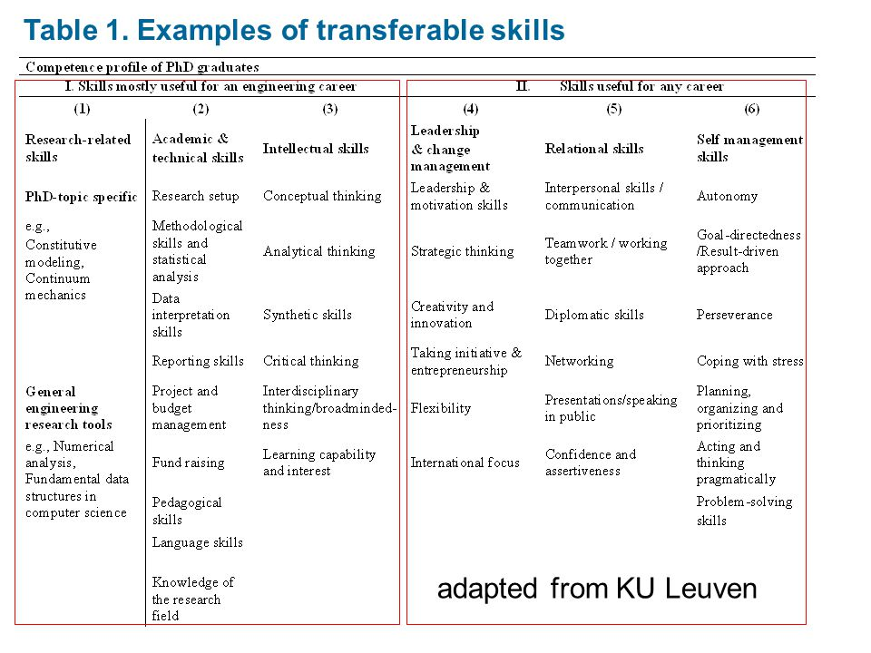 Table 1. Examples of transferable skills adapted from KU Leuven