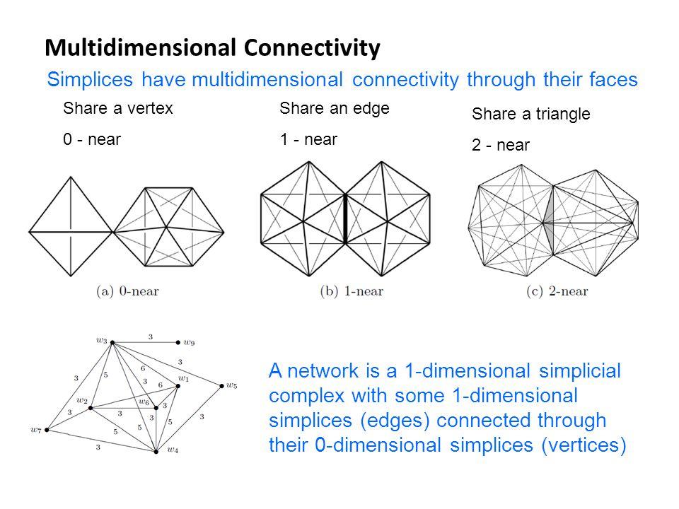 Simplices have multidimensional connectivity through their faces Share a vertex 0 - near Share an edge 1 - near Share a triangle 2 - near A network is