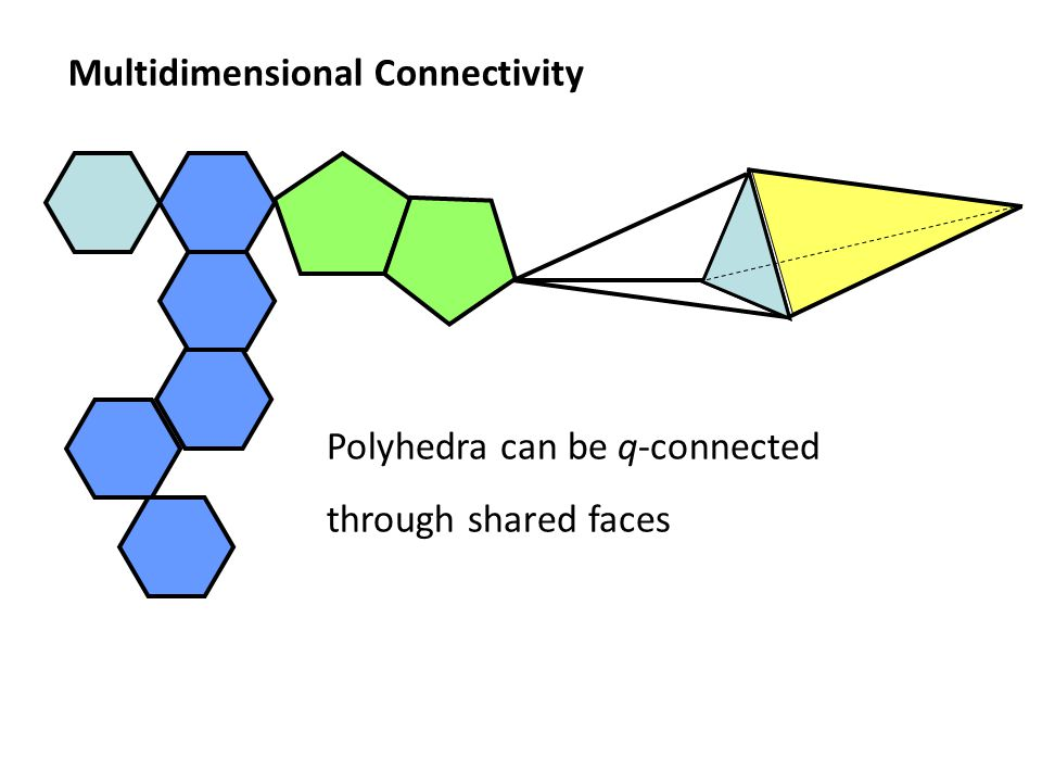 Polyhedra can be q-connected through shared faces