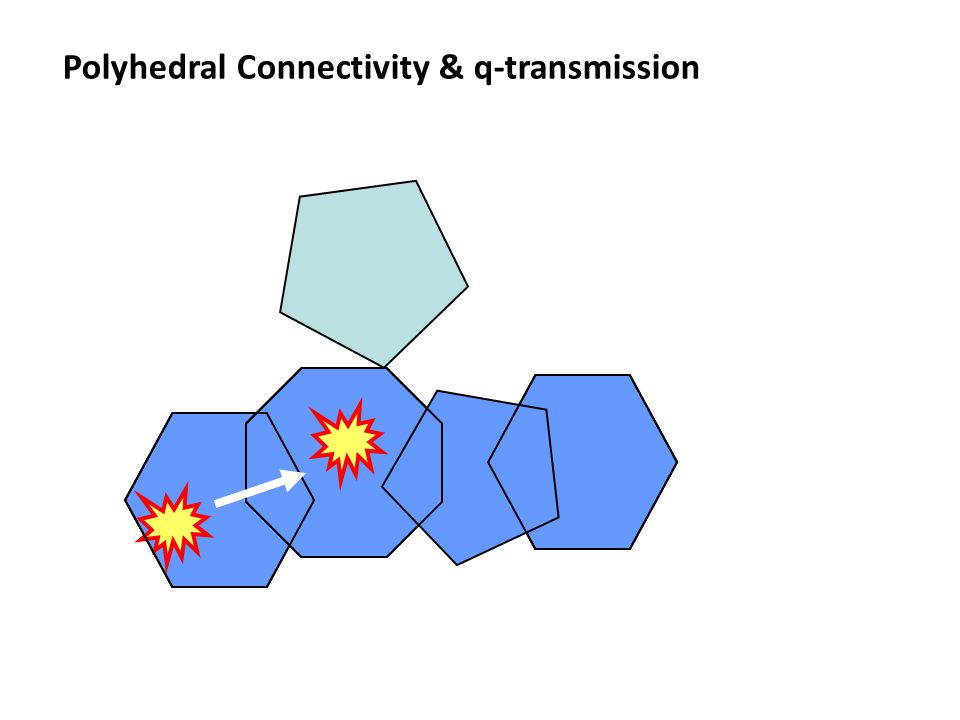 Polyhedral Connectivity & q-transmission