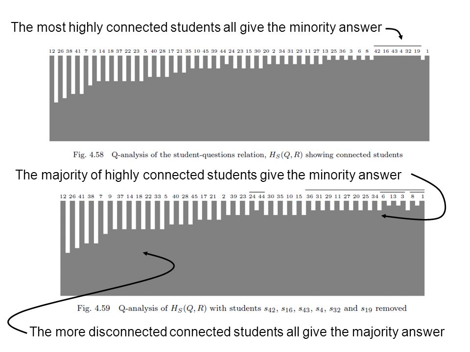 The most highly connected students all give the minority answer The majority of highly connected students give the minority answer The more disconnected connected students all give the majority answer