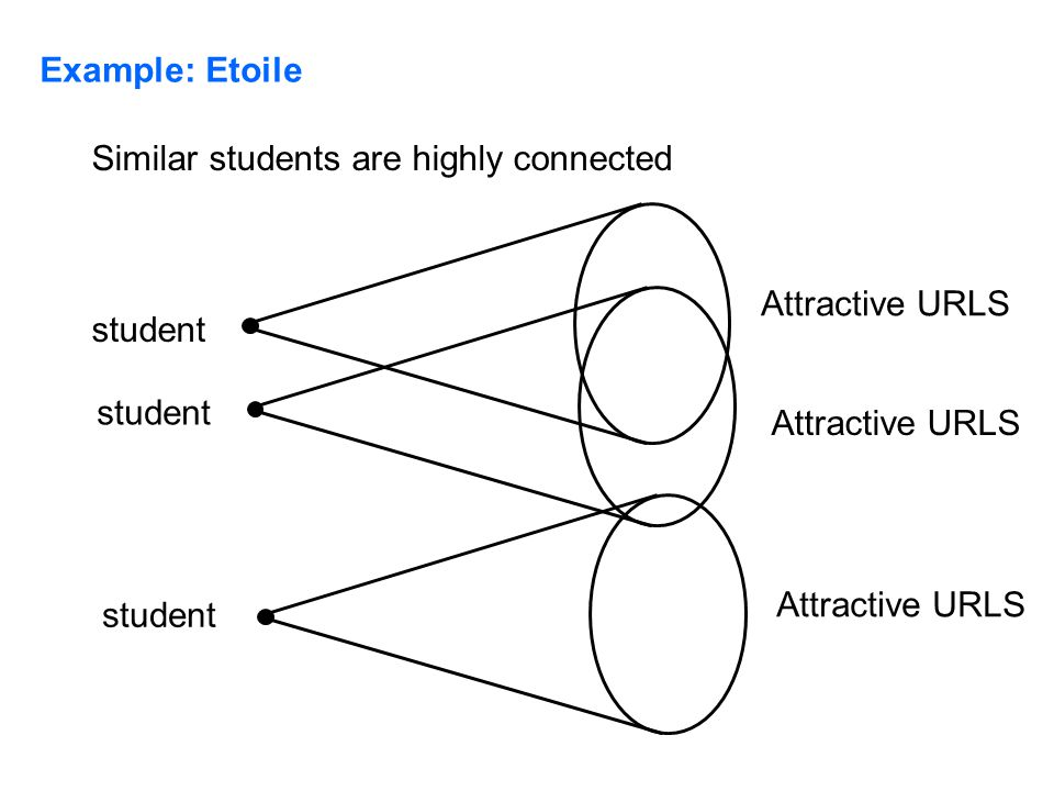 Example: Etoile student Attractive URLS student Attractive URLS student Attractive URLS Similar students are highly connected