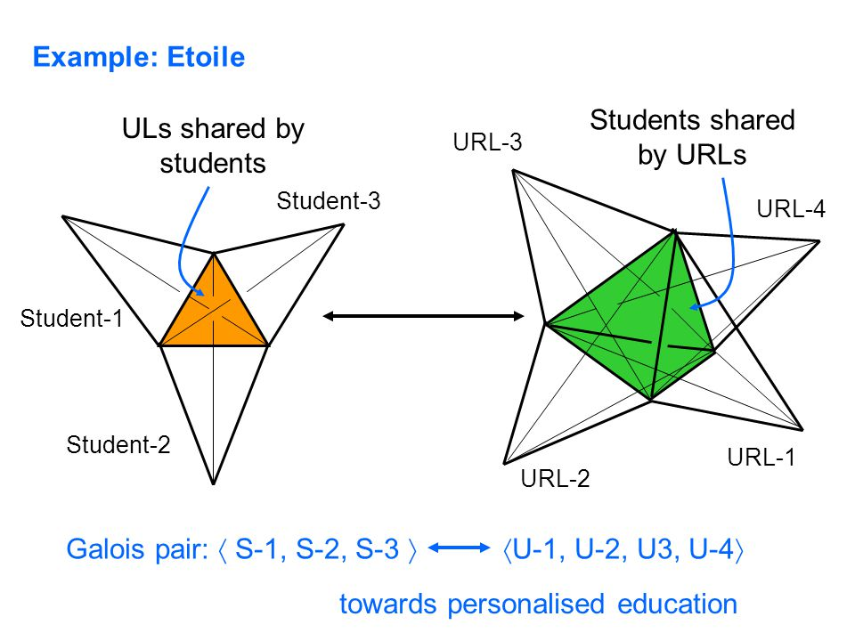 Example: Etoile Students shared by URLs ULs shared by students towards personalised education Student-1 Student-2 Student-3 URL-2 URL-1 URL-3 URL-4 Galois pair:  S-1, S-2, S-3   U-1, U-2, U3, U-4 