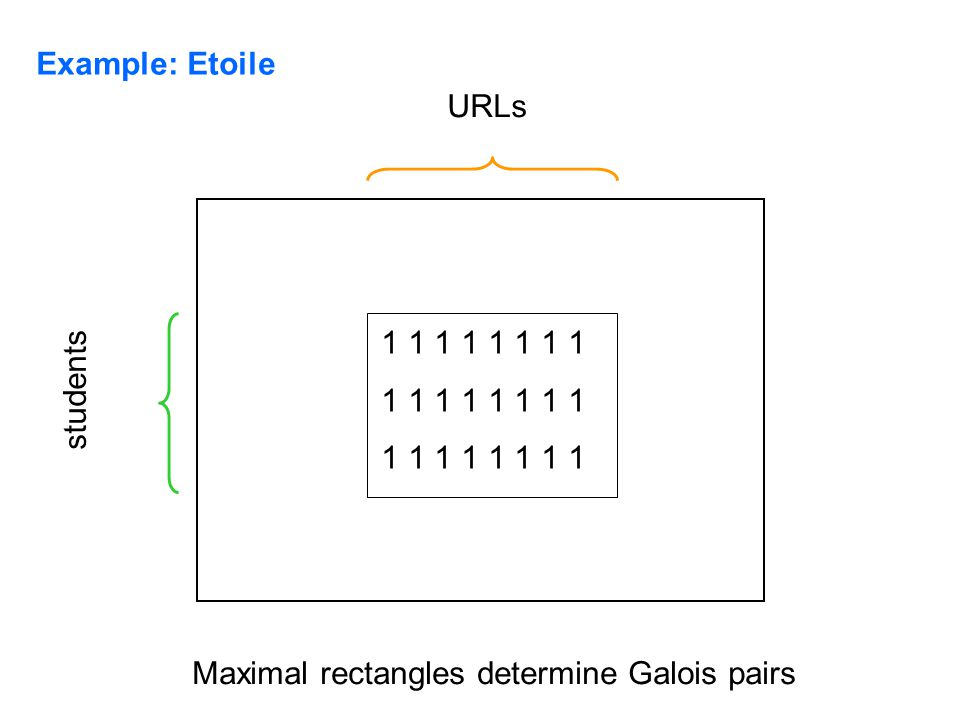 Example: Etoile students URLs 1 1 1 1 Maximal rectangles determine Galois pairs