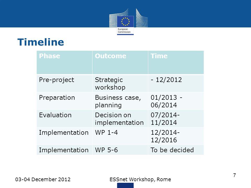 Timeline 03-04 December 2012ESSnet Workshop, Rome 7 PhaseOutcomeTime Pre-projectStrategic workshop - 12/2012 PreparationBusiness case, planning 01/201