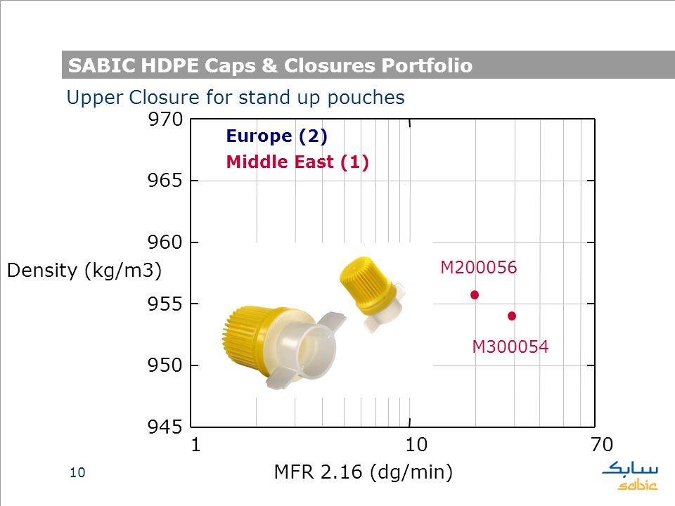 10 SABIC HDPE Caps & Closures Portfolio 11070 945 950 955 960 965 970 MFR 2.16 (dg/min) Density (kg/m3) Upper Closure for stand up pouches M200056 M300054 Europe (2) Middle East (1)