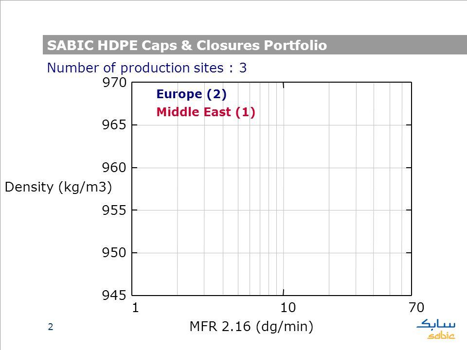 2 SABIC HDPE Caps & Closures Portfolio 11070 945 950 955 960 965 970 Europe (2) Middle East (1) MFR 2.16 (dg/min) Density (kg/m3) Number of production sites : 3
