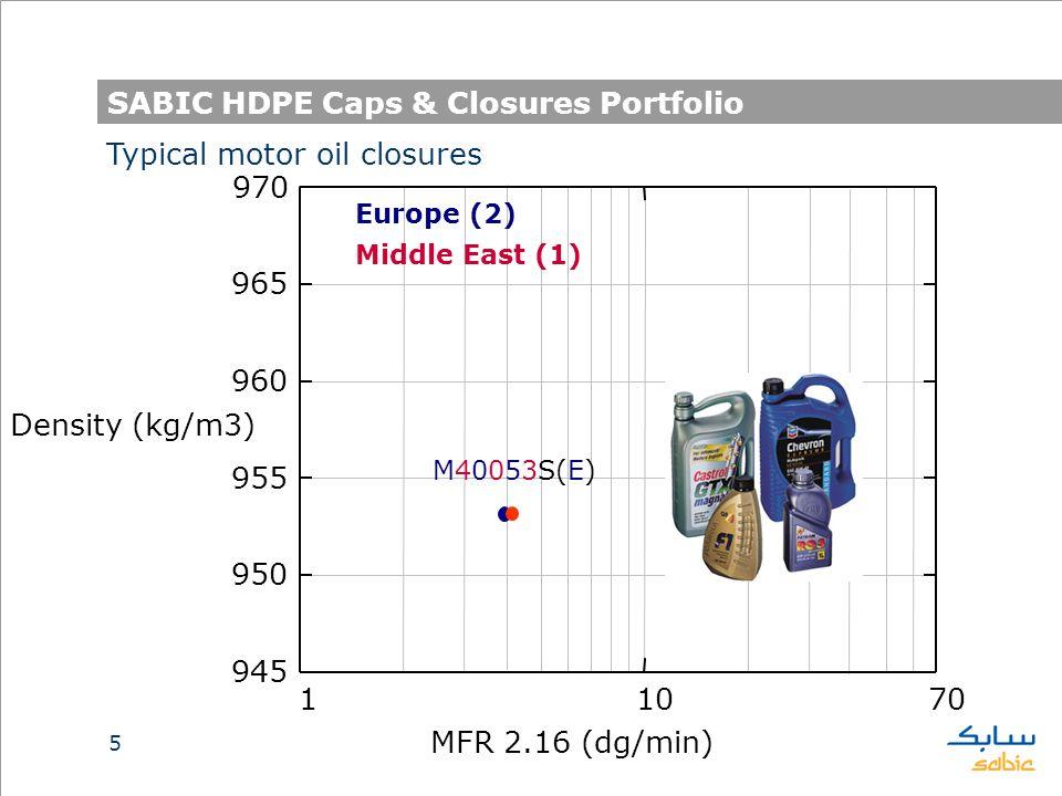 5 SABIC HDPE Caps & Closures Portfolio 11070 945 950 955 960 965 970 MFR 2.16 (dg/min) Density (kg/m3) M40053S(E) Typical motor oil closures Europe (2) Middle East (1)
