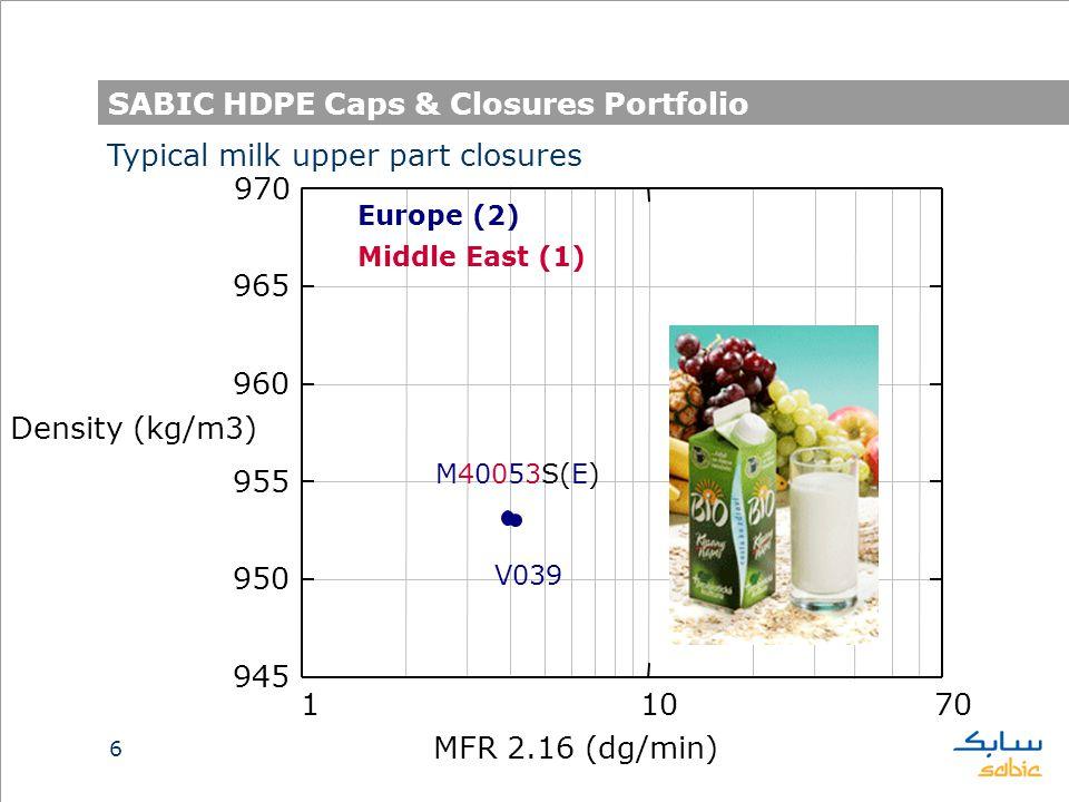 6 SABIC HDPE Caps & Closures Portfolio 11070 945 950 955 960 965 970 MFR 2.16 (dg/min) Density (kg/m3) M40053S(E) Typical milk upper part closures Europe (2) Middle East (1) V039