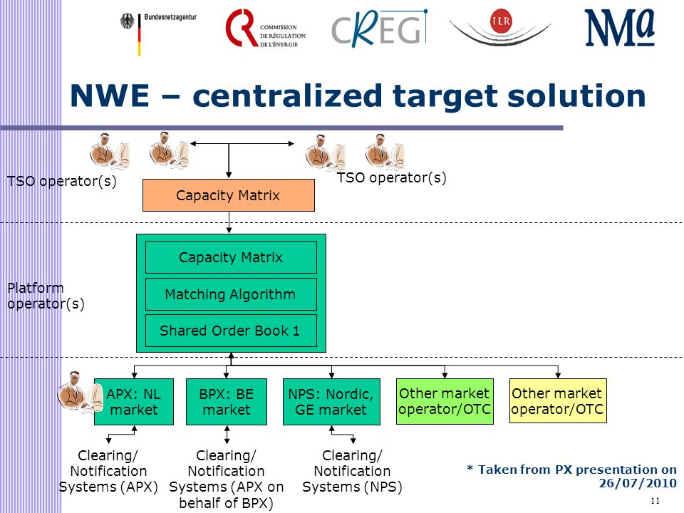 11 NWE – centralized target solution * Taken from PX presentation on 26/07/2010 Shared Order Book 1 Matching Algorithm APX: NL market Clearing/ Notification Systems (APX) TSO operator(s) Capacity Matrix BPX: BE market Clearing/ Notification Systems (APX on behalf of BPX) NPS: Nordic, GE market TSO operator(s) Other market operator/OTC Clearing/ Notification Systems (NPS) Capacity Matrix Platform operator(s)