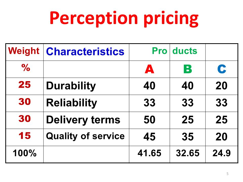 5 Perception pricing Weight Characteristics Products % ABC 25 Durability Reliability33 30 Delivery terms Quality of service %