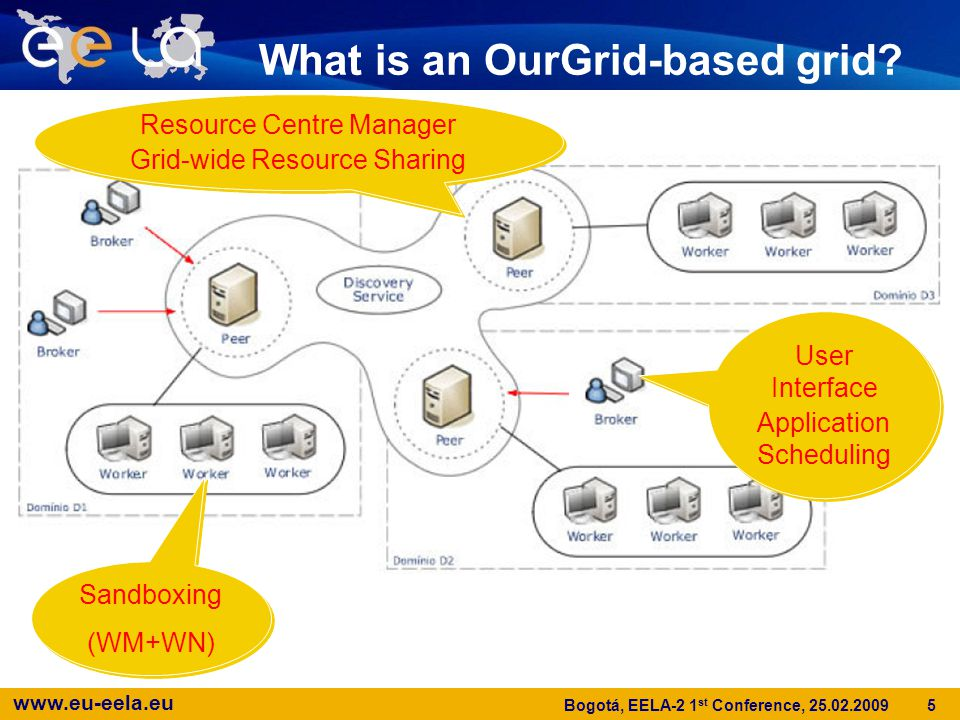 www.eu-eela.eu 5 Bogotá, EELA-2 1 st Conference, 25.02.2009 What is an OurGrid-based grid.